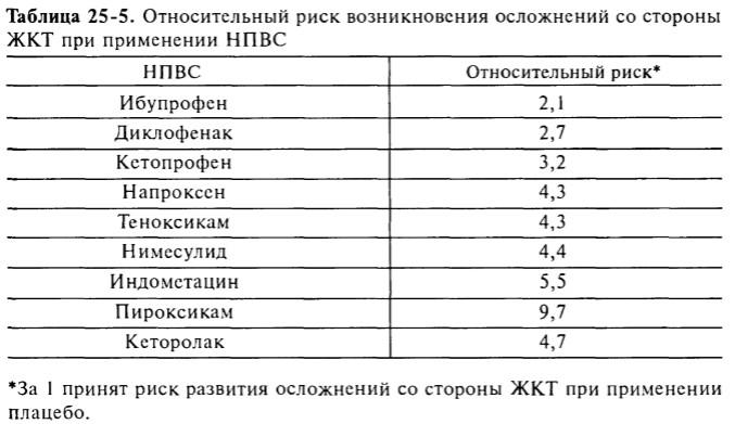 Риск НПВС-ассоциированных гастропатий