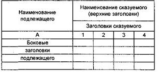 Пример групповой таблицы